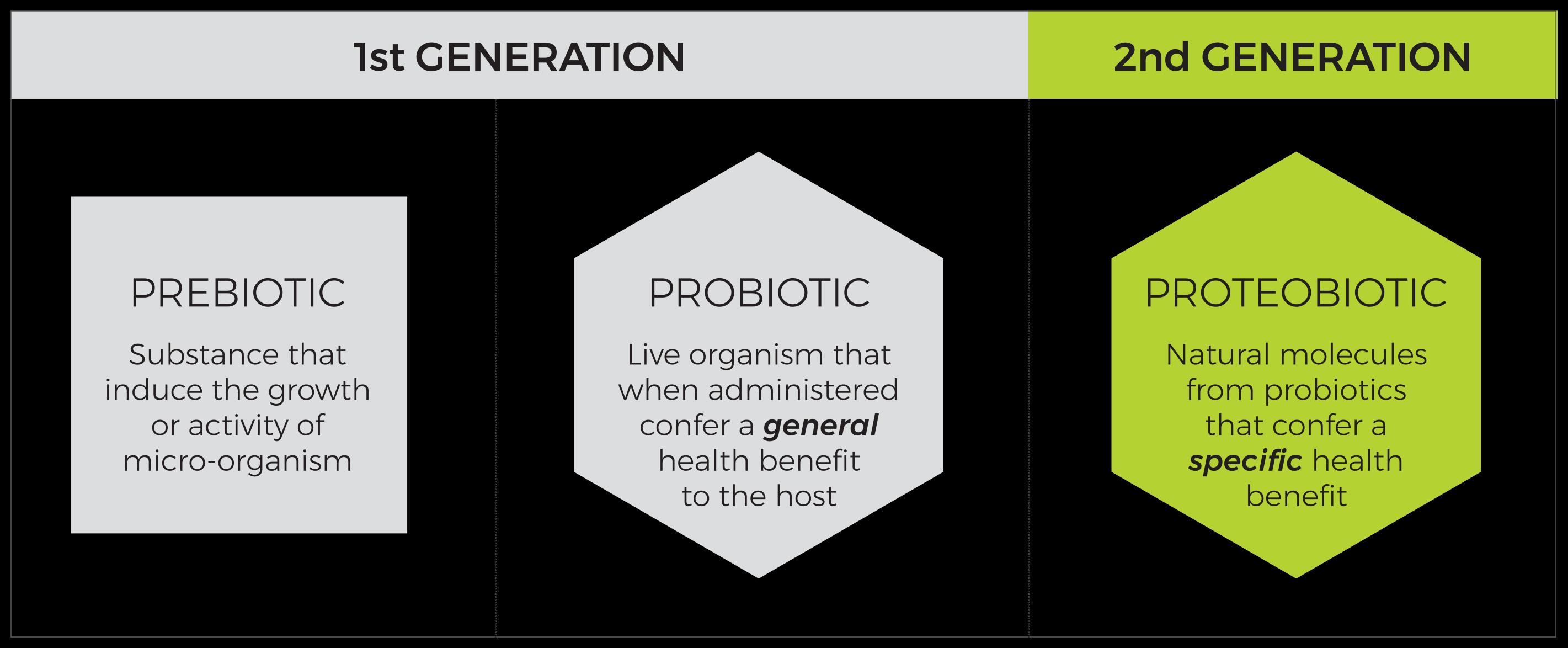 1st Generation: Prebiotic, Probiotic | 2nd Generation Proteobiotic